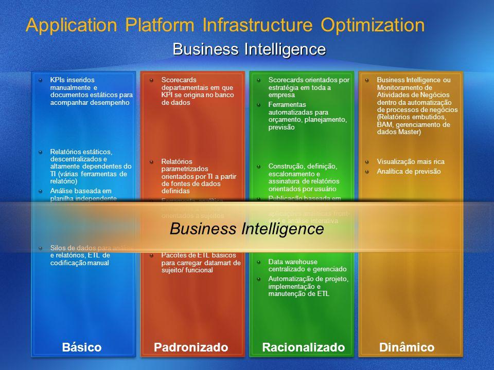 Application Platform Infrastructure Optimization SOA e Processo de Negócios Planos arquiteturais são centrados na apl.
