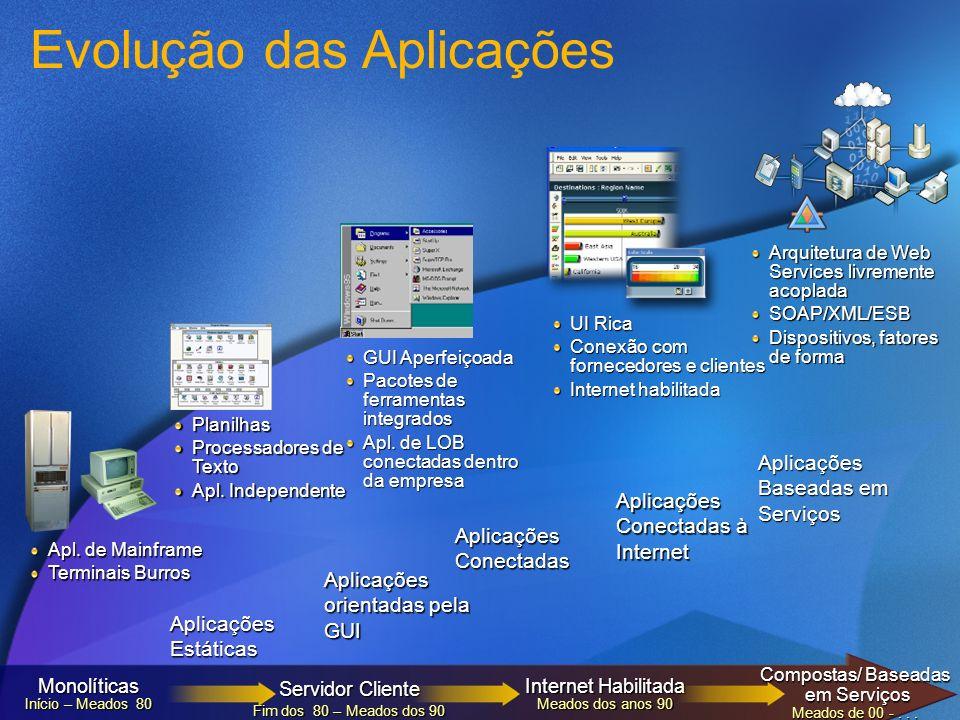 Aplicações Hoje Maior complexidade no ambiente de TI.......