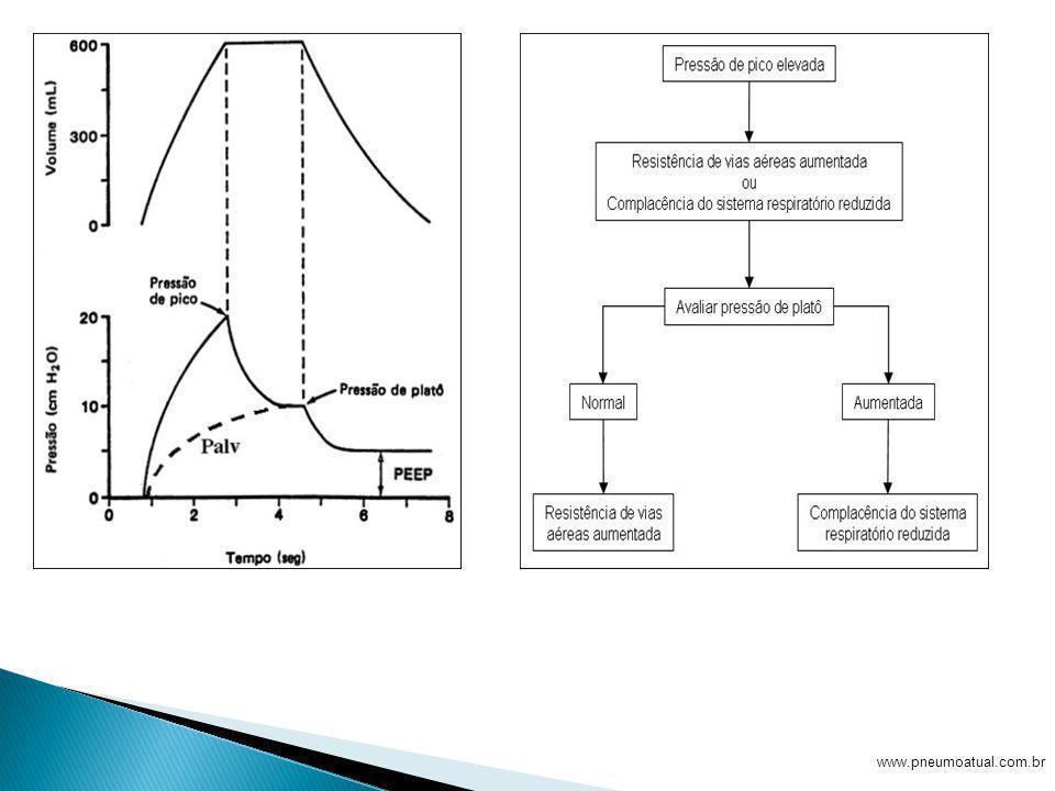 4 - Como calcular e interpretar a resistência do sistema respiratório.