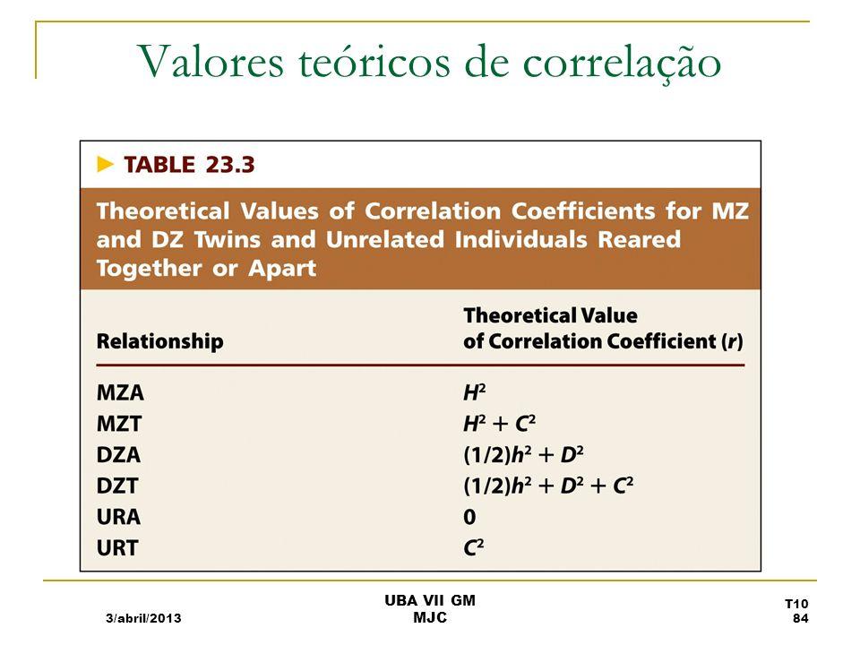 Coeficientes de correlção entre gémeos: QI 3/abril/2013 UBA VII GM MJC T10 85