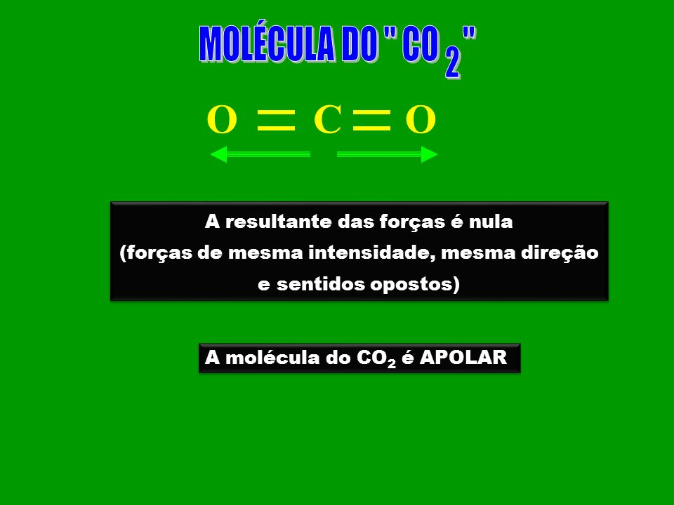 O H H A resultante das forças é diferente de ZERO A resultante das forças é diferente de ZERO A molécula da água é POLAR A molécula da água é POLAR