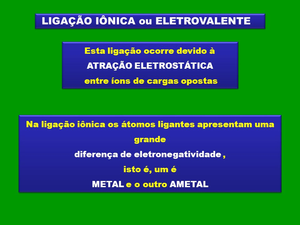 LIGAÇÃO ENTRE O SÓDIO (Z = 11) E CLORO (Z = 17) Na (Z = 11) 1s 2 2s 2 2p 6 3s 1 PERDE 1 ELÉTRON Cl (Z = 17) 1s 2 2s 2 2p 6 3s 2 3p 5 RECEBE 1 ELÉTRON CLORETO DE SÓDIO NaClCl + – ClCl + –