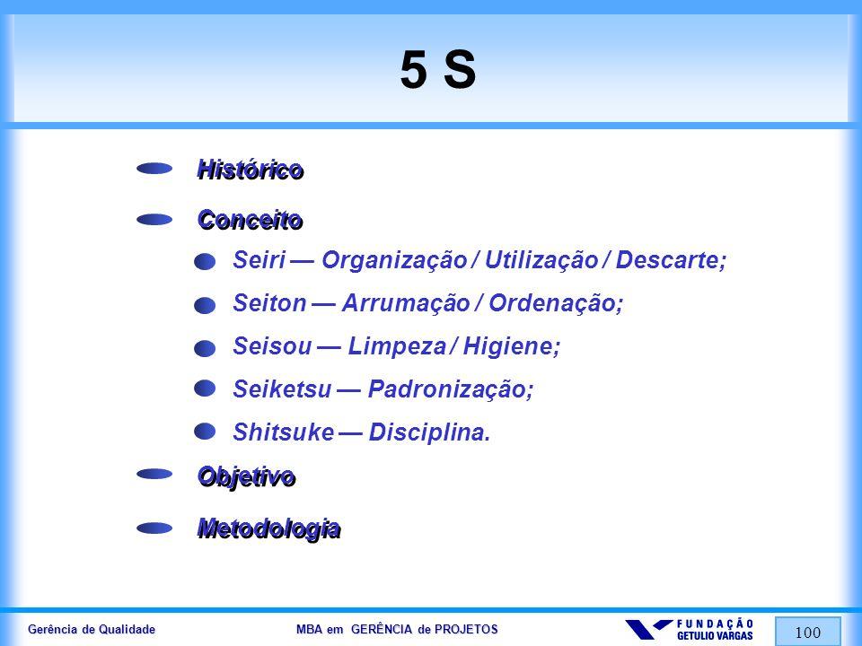 Gerência de Qualidade MBA em GERÊNCIA de PROJETOS 101 Seis Sigma Histórico Objetivo Conceito Metodologia