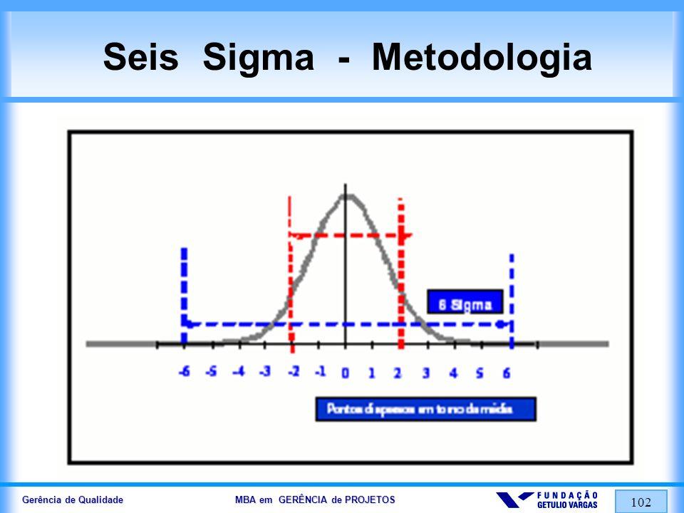 Gerência de Qualidade MBA em GERÊNCIA de PROJETOS 103 QFD Desdobramento da Função Qualidade Histórico Objetivo Conceito Metodologia