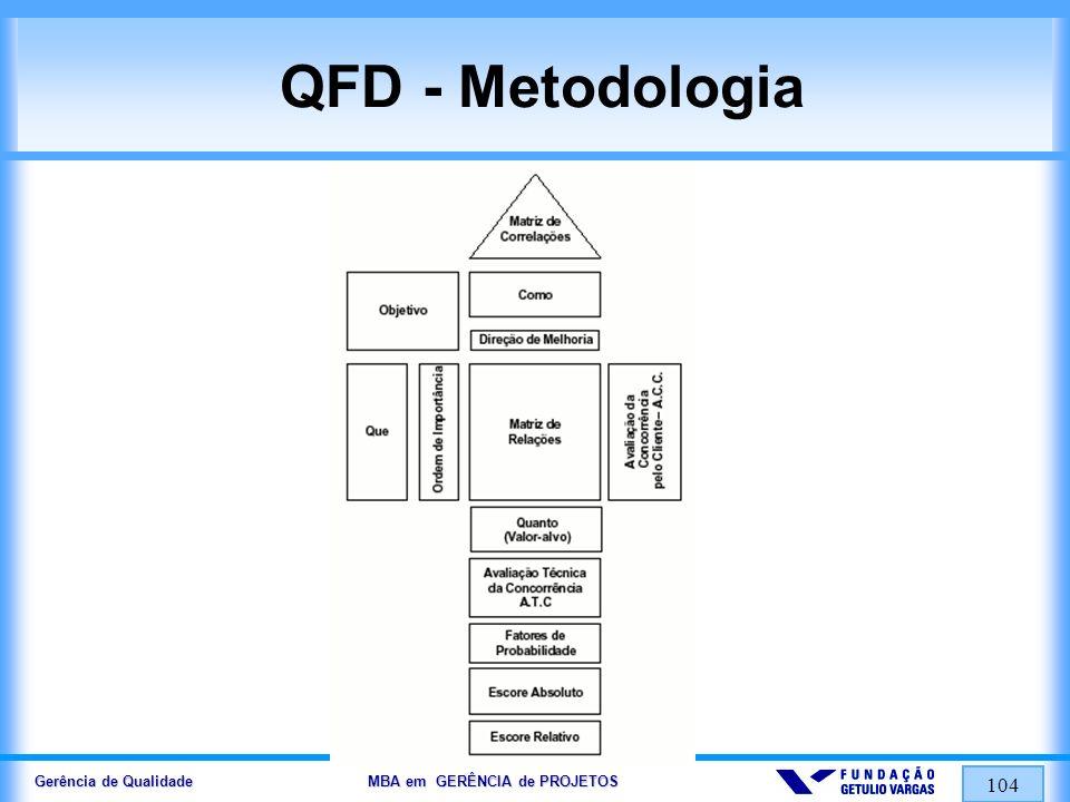 Gerência de Qualidade MBA em GERÊNCIA de PROJETOS 105 QFD - Metodologia