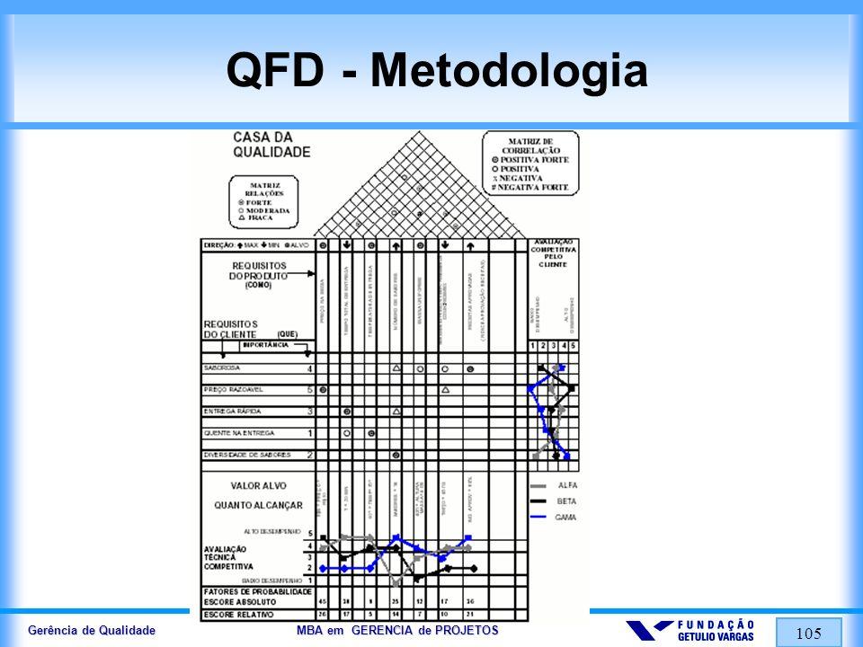 Gerência de Qualidade MBA em GERÊNCIA de PROJETOS 106 QFD - Metodologia