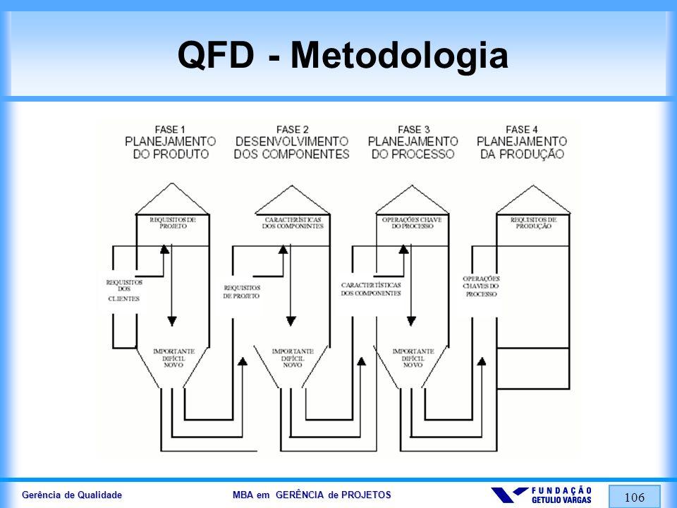 Gerência de Qualidade MBA em GERÊNCIA de PROJETOS 107 QFD - Metodologia Estabeleça o objetivo do trabalho; Levante requisitos dos clientes – quês; Priorize os requisitos com os clientes; Levante a situação da concorrência com os clientes; Traduza os requisitos do cliente em requisitos de projeto – como; Identifique a direção de melhoria do como; Estabeleça a matriz de relação (telhado); Estabeleça as metas / valores (quanto) para os itens como;