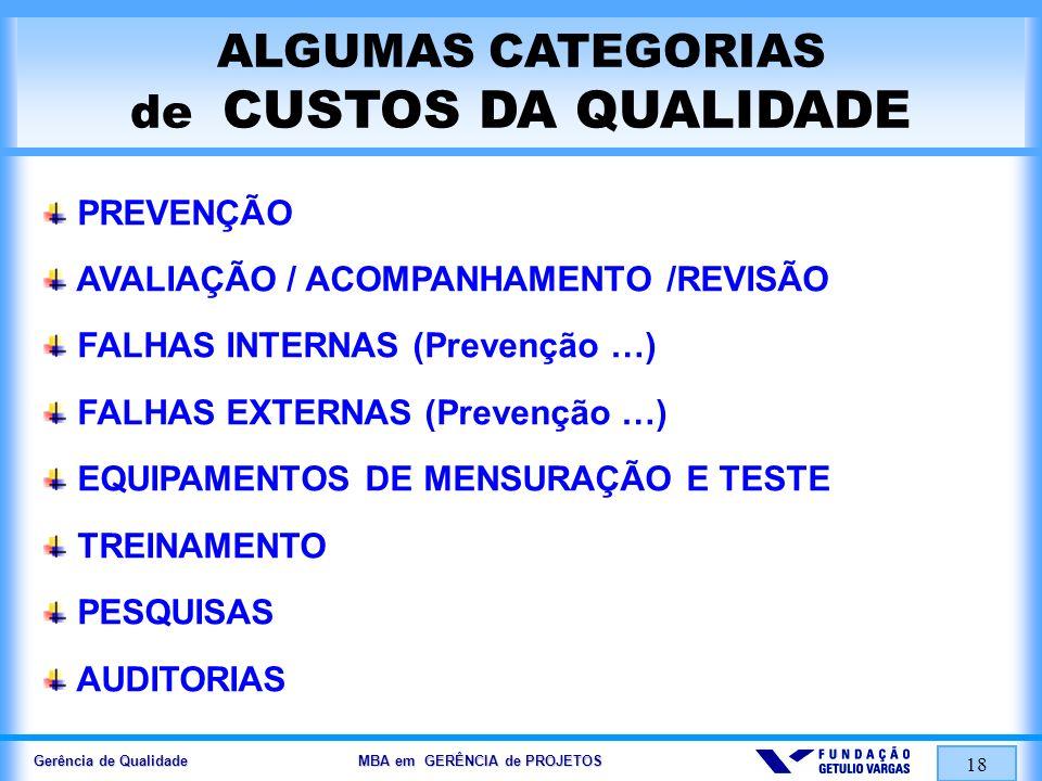 Gerência de Qualidade MBA em GERÊNCIA de PROJETOS 19 ALGUMAS CATEGORIAS de CUSTOS DA NÃO-QUALIDADE RETRABALHO DESPERDÍCIOS e PERDAS CUSTOS DE INVENTÁRIO/ESTOQUE ADMINISTRAÇÃO DE RECLAMAÇÕES AÇÕES NA JUSTIÇA COMPROMETIMENTO DA MARCA EXCESSO de ROTATIVIDADE (TURNOVER) CUSTOS DA GARANTIA