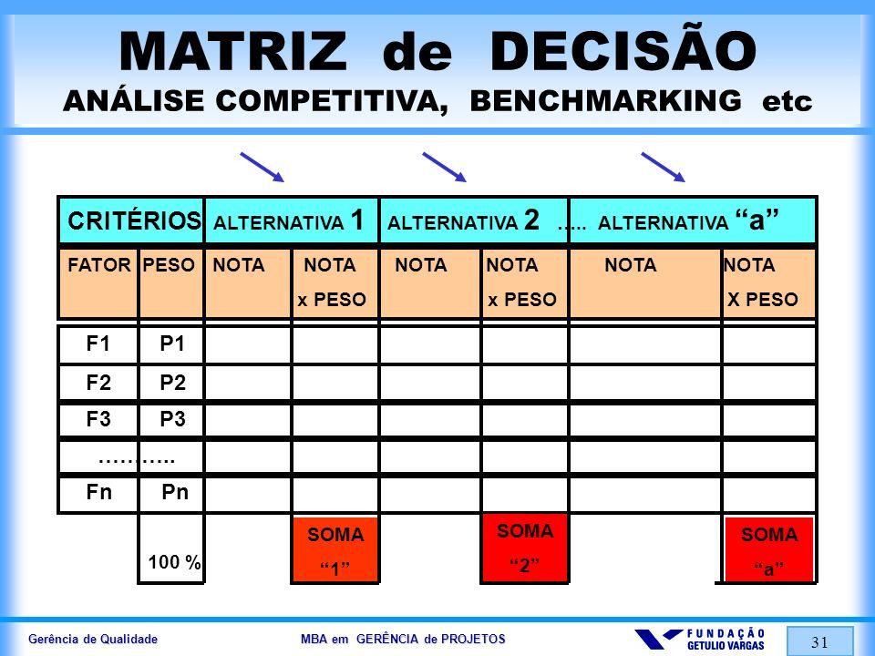Gerência de Qualidade MBA em GERÊNCIA de PROJETOS 32 q …..