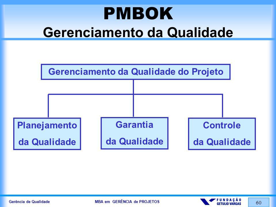 Gerência de Qualidade MBA em GERÊNCIA de PROJETOS 61 PMBOK Planejamento da Qualidade ENTRADAS POLÍTICAS DE QUALIDADE DECLARAÇÃO DO ESCOPO DESCRIÇÃO DO PRODUTO PADRÕES E REGULAMENTAÇÕES SAÍDAS DE OUTROS PROCESSOS FERRAMENTAS e TÉCNICAS ANÁLISE DE CUSTO/BENEFÍCIO BENCHMARKING FLUXOGRAMAÇÃO DESENHO DE EXPERIMENTOS CUSTO DA QUALIDADE SAÍDAS PLANO DE GERENCIAMENTO DA QUALIDADE DEFINIÇÕES OPERACIONAIS CHECKLISTS ENTRADAS PARA OUTROS PROCESSOS