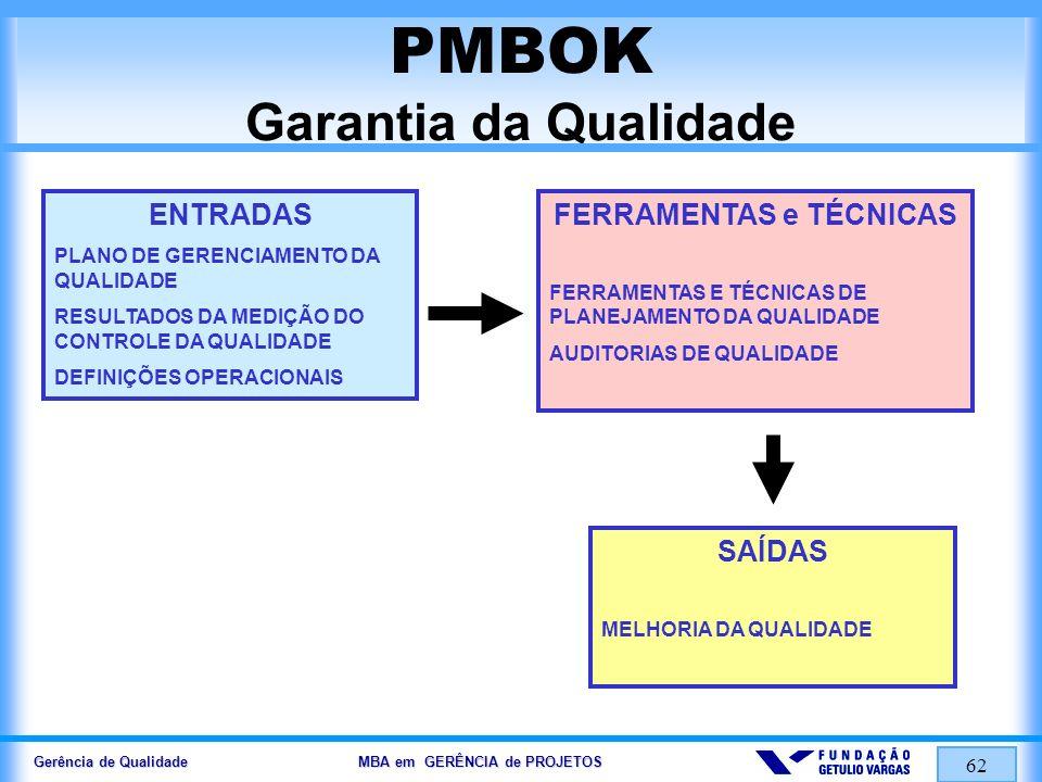 Gerência de Qualidade MBA em GERÊNCIA de PROJETOS 63 PMBOK Controle da Qualidade ENTRADAS RESULTADOS DO TRABALHO PLANO DE GERENCIAMENTO DA QUALIDADE DEFINIÇÕES OPERACIONAIS CHECKLISTS FERRAMENTAS e TÉCNICAS INSPEÇÃO GRÁFICOS DE CONTROLE DIAGRAMA DE PARETO AMOSTRAGEM ESTATÍSTICA ANÁLISES DE TENDÊNCIAS SAÍDAS MELHORIA DA QUALIDADE DECISÕES DE ACEITAÇÃO RETRABALHO CHECKLISTS CONCLUÍDOS AJUSTES NO PROCESSO