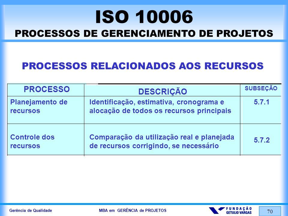 Gerência de Qualidade MBA em GERÊNCIA de PROJETOS 71 ISO 10006 PROCESSOS DE GERENCIAMENTO DE PROJETOS PROCESSOS RELACIONADOS AO PESSOAL 5.8.1 5.8.2 5.8.3 Definição de uma estrutura organizacional para o Projeto, baseada no atendimento às necessidades de Projeto, incluindo a identificação das funções e definindo autoridades e responsabilidades Seleção e nomeação de pessoal suficiente com a competência apropriada para atender as necessidades do Projeto Desenvolvimento de habilidades individuais e coletivas para aperfeiçoar o desempenho do Projeto Definição de estrutura organizacional Alocação da equipe Desenvolvimento da equipe SUBSEÇÃO DESCRIÇÃOPROCESSO