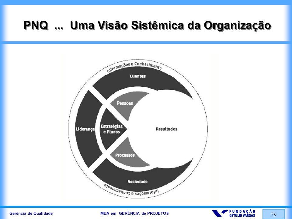 Gerência de Qualidade MBA em GERÊNCIA de PROJETOS 80 PNQ 2004...