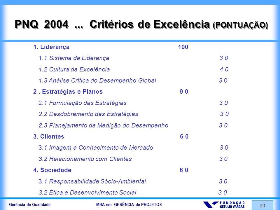 Gerência de Qualidade MBA em GERÊNCIA de PROJETOS 81 PNQ 2004...