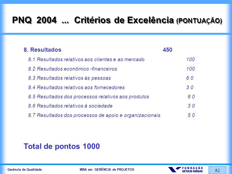 Gerência de Qualidade MBA em GERÊNCIA de PROJETOS 83 PNQ....