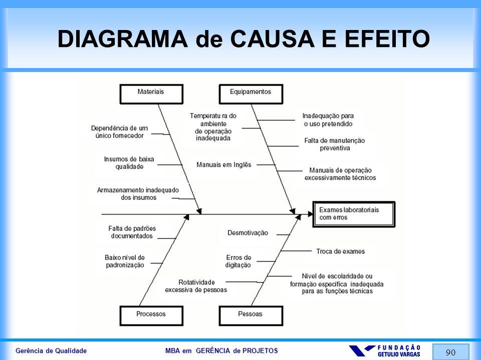 Gerência de Qualidade MBA em GERÊNCIA de PROJETOS 91 DIAGRAMA de DISPERSÃO