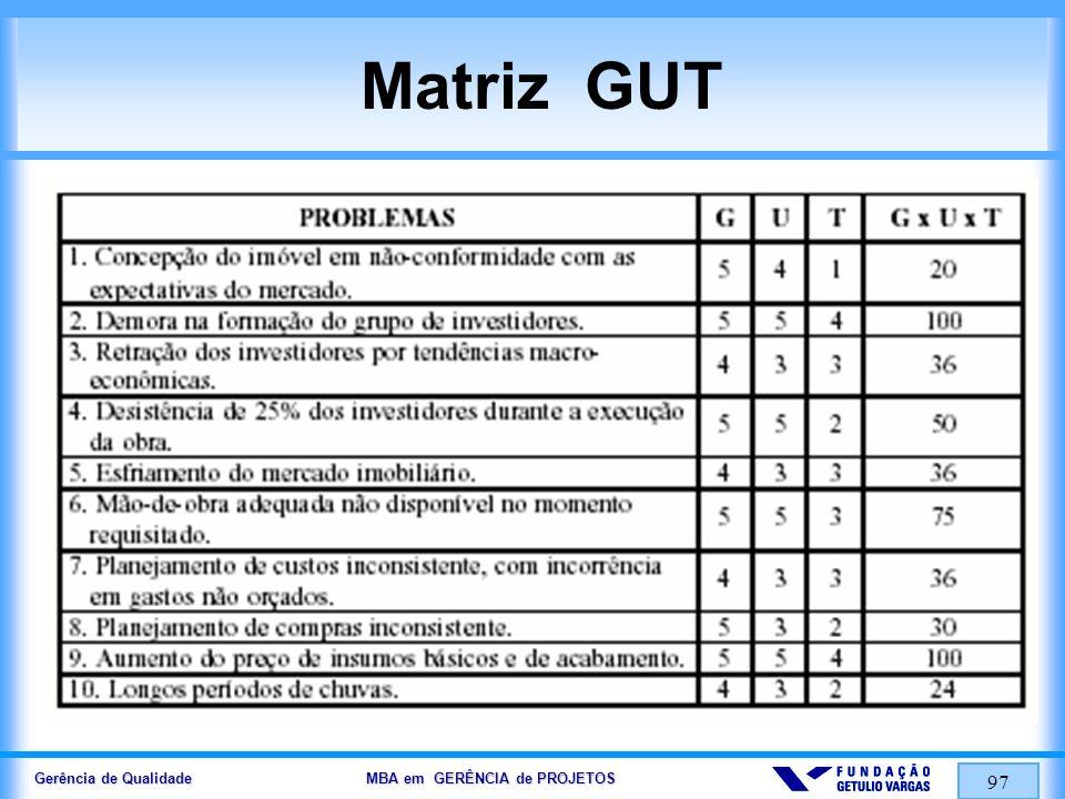 Gerência de Qualidade MBA em GERÊNCIA de PROJETOS 98 5W 2H