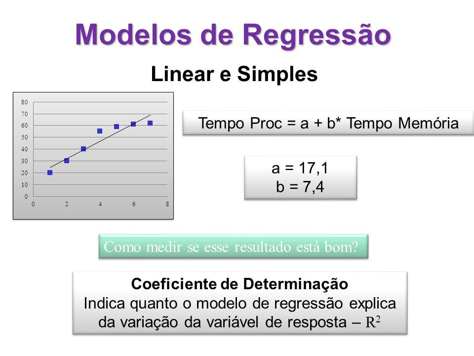 Modelos de Regressão Soma dos Quadrados dos Erros - SSE Coeficiente de Determinação Indica quanto o modelo de regressão explica da variação da variável de resposta – R 2 Coeficiente de Determinação Indica quanto o modelo de regressão explica da variação da variável de resposta – R 2 Soma dos Quadrados Totais - SST R 2 - Quanto mais próximo de um mais o modelo representa adequadamente a variável de resposta