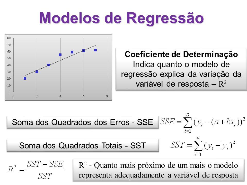 Projeto Fatorial 2 2 Análise através de modelos de regressãomodelos de regressão Considere um problema analisando dois fatores (A e B) Quatro experimentos são efetuados obtendo-se os valores y 1, y 2, y 3, y 4 Os quatro experimentos consideram a seguinte sequência ExperimentoABy 1 y1y1 21 y2y2 3 1y3y3 411y4y4 A B -1,-1 1,11,-1 -1,1 (A,B)