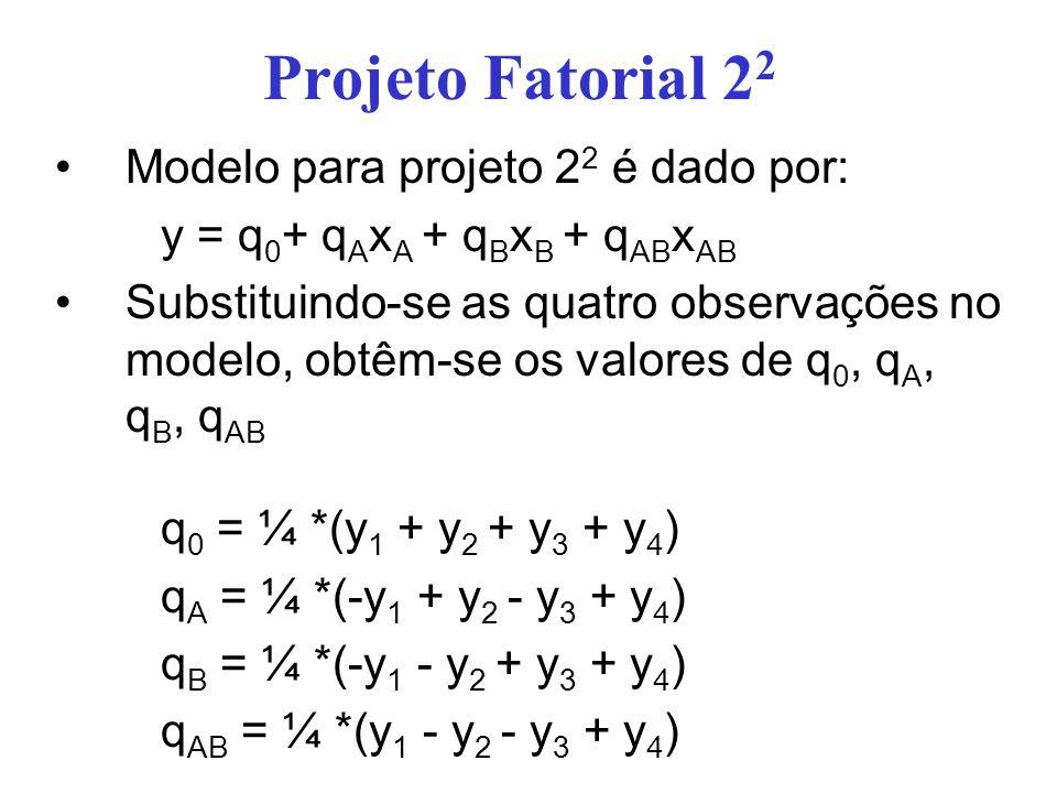 Projeto Fatorial 2 2 A partir dos valores de q 0, q A, q B, q AB pode-se determinar a soma dos quadrados A soma dos quadrados dará a variação total das variáveis de resposta e as variações devido a influência do fator A, do fator B e da interação entre A e B Variância Total de y ou Soma dos Quadrados Total – ou