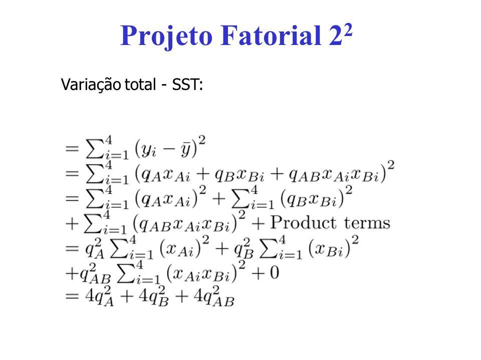 Projeto Fatorial 2 2 Soma dos Quadrados devido a influência do Fator A Soma dos Quadrados devido a influência do Fator B Soma dos Quadrados devido a interação entre os Fatores A e B Influência do Fator A = SSA / SST Influência do Fator B = SSB / SST Influência da interação entre os Fatores A e B = SSAB/SST
