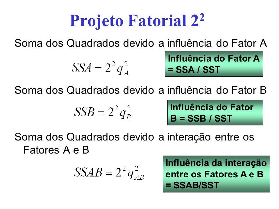 Projeto Fatorial 2 2 Interpretações possíveis a partir desses resultados: –Média da variável de resposta – q 0 –Qual a variação da variável de resposta devido ao fator A –Qual a variação da variável de resposta devido ao fator B –Qual a variação devido a interação entre os fatores A e B –De que fator a variável de resposta é mais dependente.