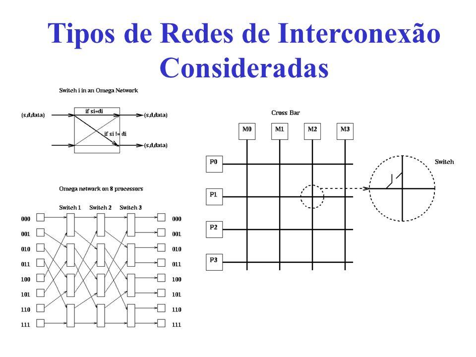 Resultados Obtidos Variáveis de Resposta –Throughput - T –Ciclos para transmissão - N –Tempo de Resposta – R FatoresVariáveis de Resposta A (rede)B(Acesso)TNR -1(C)-1(A)0,604131,655 1(O)-1 (A)0,792221,262 -1(C)1(M)0,422052,378 1(O)1 (M)0,471742,190