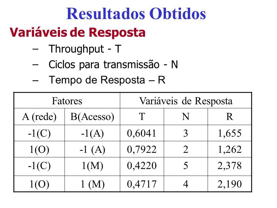 FatoresVariáveis de Resposta IA (rede)B(Acesso)ABTNR 1-1(C)-1(A)10,604131,655 11(O)-1 (A)0,792221,262 1-1(C)1(M)0,422052,378 11(O)1 (M)10,471742,190 ParâmetroMédia EstimadaVariação % TNRTNR q0q0 0,57253,51,871 qAqA 0,0595-0,5-0,14517,22010,9 qBqB -0,12571,00,41377,08087,8 q AB -0,034600,0515,801,3 SSA/SST=0.0595 2 /(0,0595 2 +0,1257 2 +0,0346 2 )