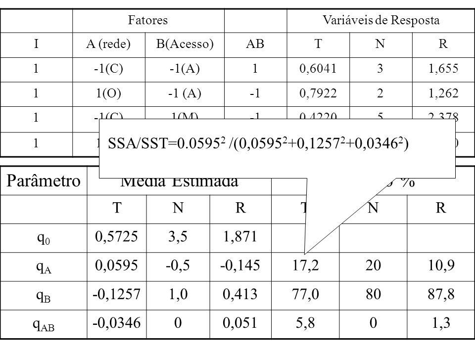 ParâmetroMédia EstimadaVariação % TNRTNR q0q0 0,57253,51,871 qAqA 0,0595-0,5-0,14517,22010,9 qBqB -0,12571,00,41377,08087,8 q AB -0,034600,0515,801,3 Média das variáveis de Resposta – q 0 Influência de cada fator Fator com maior influência Grau de interação entre os fatores