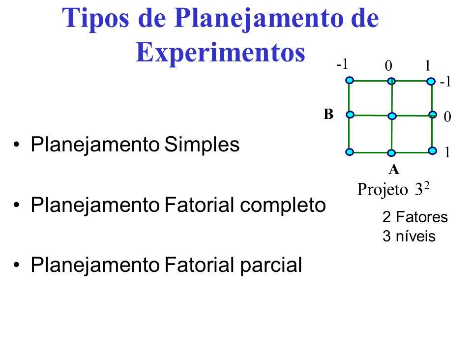 Tipos de Planejamento de Experimentos Planejamento Simples Projeto 3 3 3 Fatores 3 Níveis A B C Não recomendado Muito utilizado Não recomendado Muito utilizado