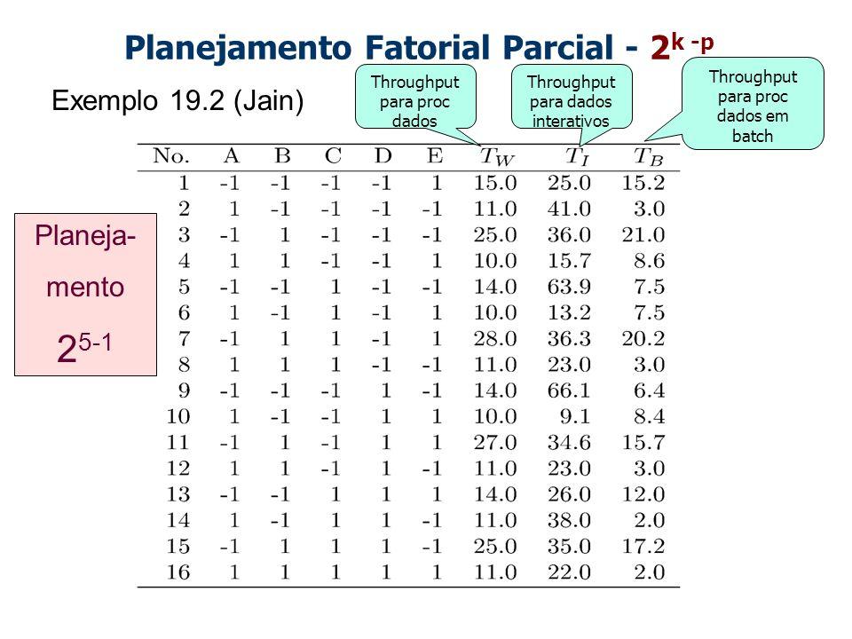 Planejamento Fatorial Parcial - 2 k -p Exemplo 19.2 (Jain) Throughput para proc dados Throughput para dados interativos Throughput para proc dados em batch