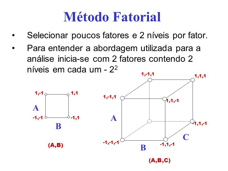Projeto Fatorial 2 2 Análise através de modelos de regressãomodelos de regressão Considere um problema analisando dois fatores (A e B) Quatro experimentos são efetuados obtendo-se os valores y 1, y 2, y 3, y 4 Os quatro experimentos consideram a seguinte seqüência ExperimentoABy 1 y1y1 21 y2y2 3 1y3y3 411y4y4 A B -1,-1 1,11,-1 -1,1 (A,B)