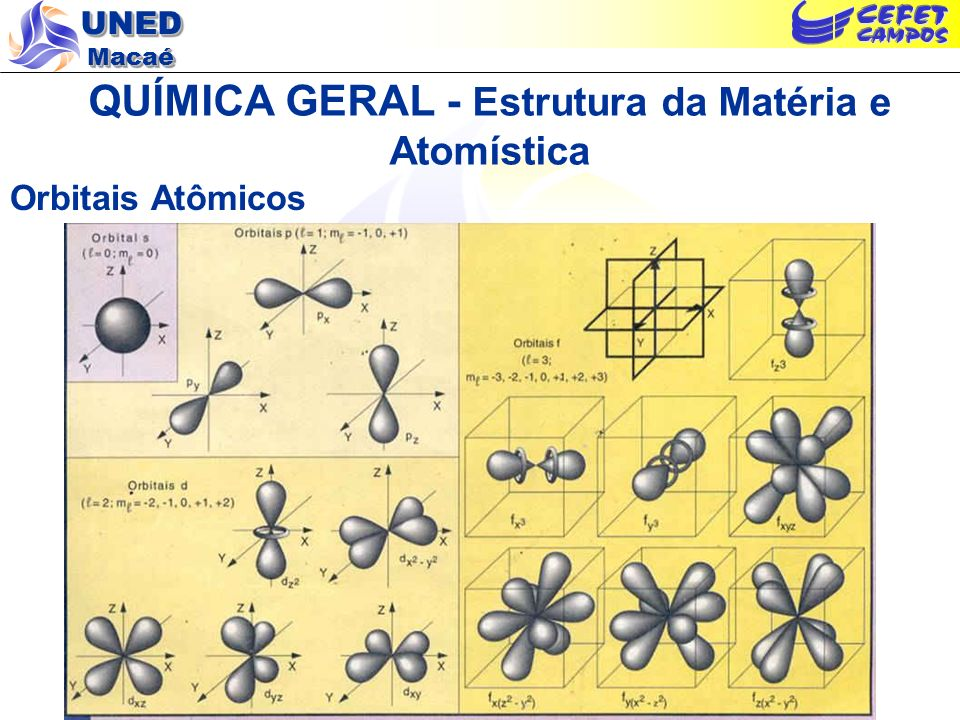 UNED Macaé QUÍMICA GERAL - Estrutura da Matéria e Atomística Conseqüências do Aplicando o Modelo Quântico - os números quânticos: As soluções da equação de Schroedinger levam a funções de onda que se caracterizam pelos números quânticos: Número quântico principal (n): número total de nós; relacionado à distância média elétron-núcleo e aos níveis de energia de Bohr; Número quântico azimutal ou secundário ( ): dá o número de nós angulares (relacionado à forma dos orbitais, ou seja ao tipo de trajetória dos elétrons); n - = número de nós radiais Número quântico magnético de orbital (m ): a interpretação do quadrado da função de onda ( 2 ) gera uma imagem física da distribuição de probabilidade de localização do elétron em certa região do espaço, o orbital (relacionado ao número dos orbitais); Número quântico magnético spin (m s ): associado ao momento magnético intrínseco do elétron.