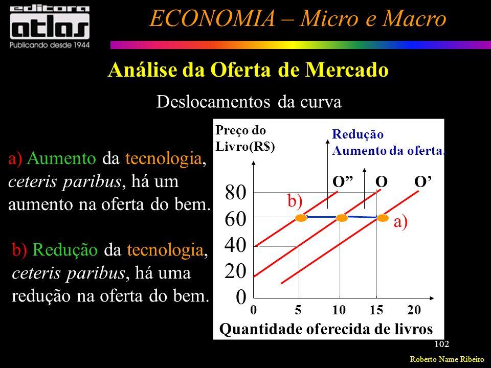 Roberto Name Ribeiro ECONOMIA – Micro e Macro 103 Análise da Oferta de Mercado Relação entre a oferta de um bem e os objetivos e metas do empresário (M) q o i = f(M) Supondo p i, p fp, p n, T constantes qoiqoi M > < = 0 Objetivos e Metas dos empresários.