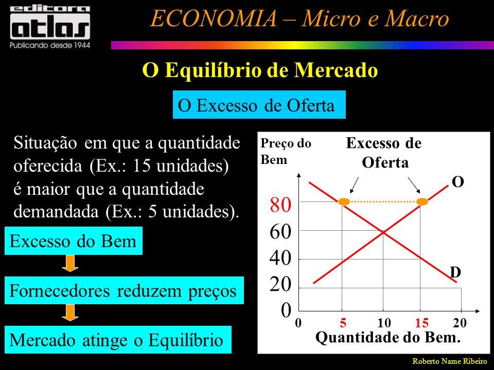Roberto Name Ribeiro ECONOMIA – Micro e Macro 112 O Excesso de Demanda Situação em que a quantidade demandada (Ex.: 15 unidades) é maior que a quantidade oferecida (Ex.: 5 unidades).