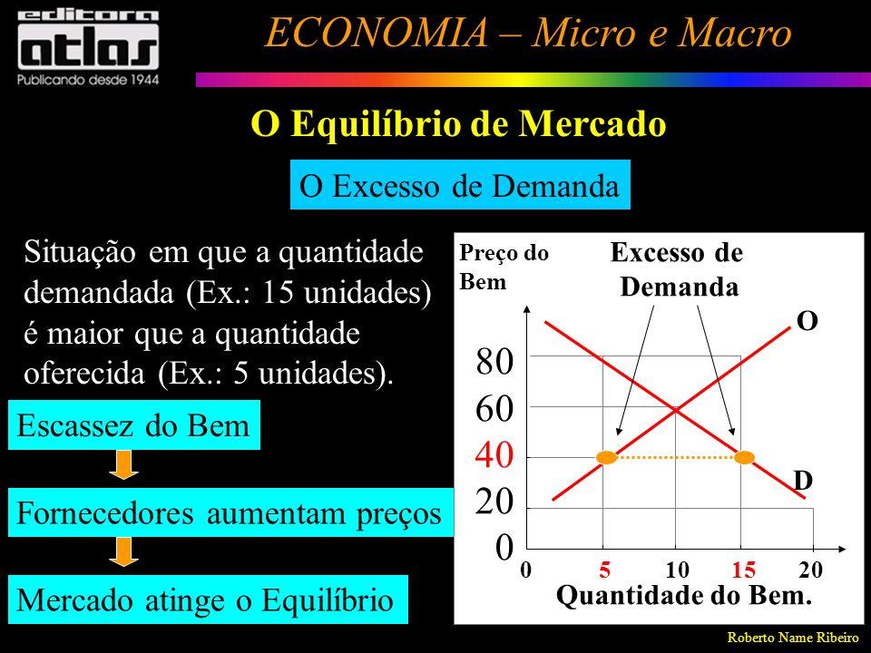 Roberto Name Ribeiro ECONOMIA – Micro e Macro 113 O Excesso de Oferta / Demanda / O Equilíbrio Excesso de Demanda O Equilíbrio de Mercado Equilíbrio 0 5 10 15 20 Preço do Bem 80 60 40 20 0 Quantidade do Bem.