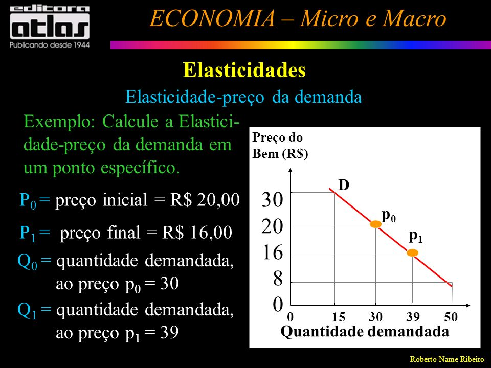 Roberto Name Ribeiro ECONOMIA – Micro e Macro 129 Elasticidades Elasticidade-preço da demanda Solução: p 1 – p 0 p0p0 p p = Variação Percentual (%) = 16 - 20 20 = - 0,2 = 20% q 1 – q 0 q0q0 q q == 39 - 30 30 = 0,3 = 30% E pd = 30% -20% = -1,5 ou | E pd | = 1,5 Para uma queda de 20% no preço,a quantidade demandada aumenta em 1,5 vezes os 20%, ou seja, 30%.