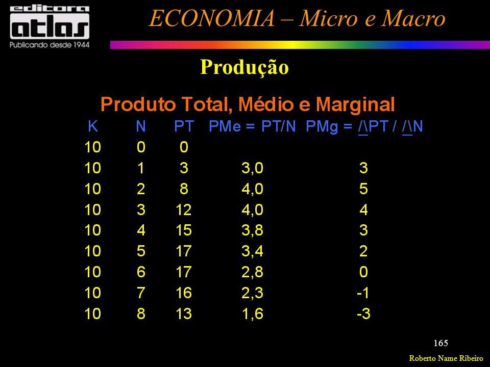 Roberto Name Ribeiro ECONOMIA – Micro e Macro 166 Produção PT Máximo PMg = ZERO Fator de Produção (N)