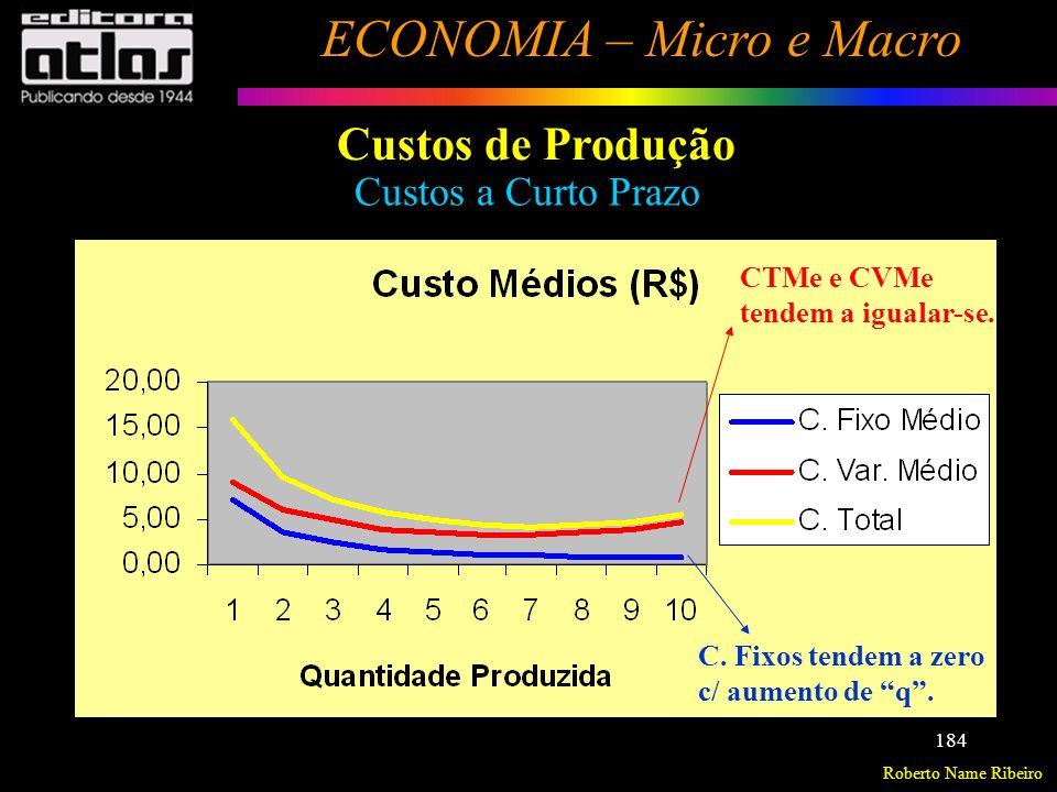Roberto Name Ribeiro ECONOMIA – Micro e Macro 185 Custos de Produção Custos a Curto Prazo Obs.: O formato de U das curvas CTMe e CVMe a curto prazo também se deve à lei dos rendimentos decrescentes, ou lei dos custos crescentes.
