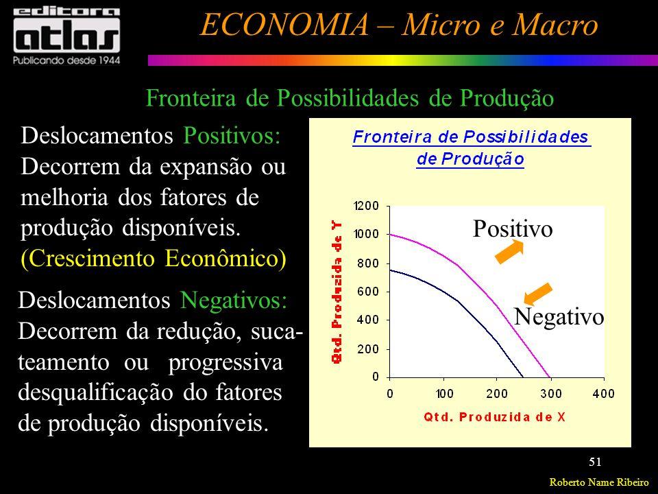 Roberto Name Ribeiro ECONOMIA – Micro e Macro 52 Gráficos de duas variáveis (Sistema de Coordenadas) 0 5 10 15 20 Correlação Positiva Nota Média 10 8 6 4 2 0 1.0 0.8 0.6 0.4 0.2 0.0 Nota Média Tempo de Estudo (h.