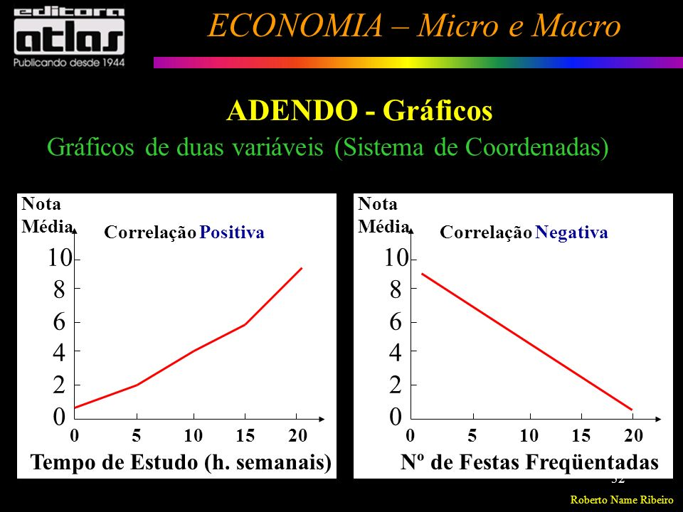 Roberto Name Ribeiro ECONOMIA – Micro e Macro 53 Introdução à Economia Resolução de Exercícios