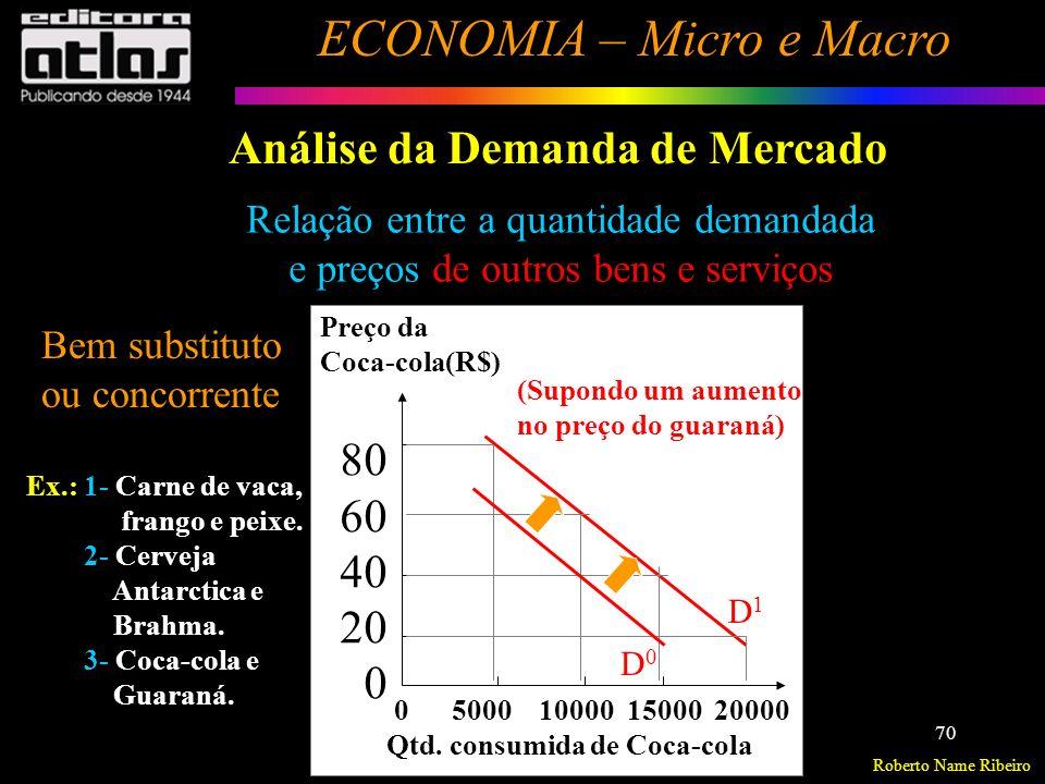 Roberto Name Ribeiro ECONOMIA – Micro e Macro 71 Análise da Demanda de Mercado Relação entre a quantidade demandada e preços de outros bens e serviços Bens complementares = são bens consumidos em conjunto.