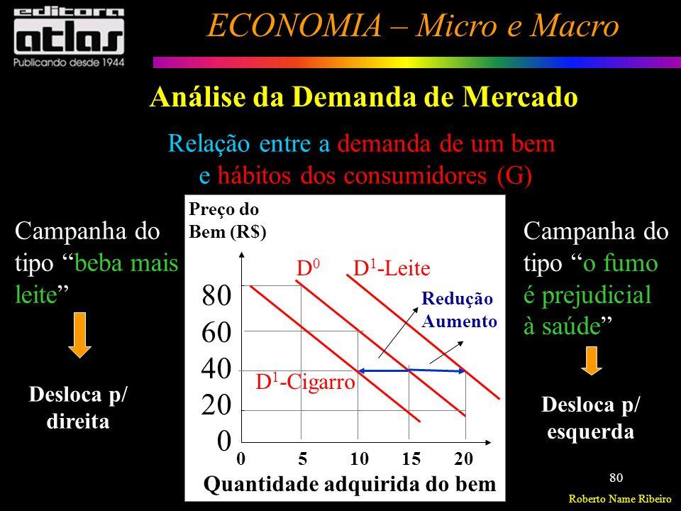 Roberto Name Ribeiro ECONOMIA – Micro e Macro 81 Análise da Demanda de Mercado Resumo Principais variáveis determinantes da função de demanda, bem como as relações entre essas variáveis e a demanda do consumidor, podem ser assim resumidas: q d i = f( p i, p s, p c, R, G) Função Geral da Demanda qdiqdi pipi < 0 qdiqdi psps > 0 qdiqdi pcpc < 0 qdiqdi R qdiqdi G > < = 0e