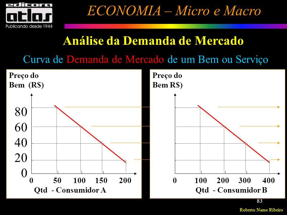 Roberto Name Ribeiro ECONOMIA – Micro e Macro 84 Análise da Demanda de Mercado Curva de Demanda de Mercado de um Bem ou Serviço 0 150 300 450 600 Preço do Bem R$) Total do Mercado 80 60 40 20 0