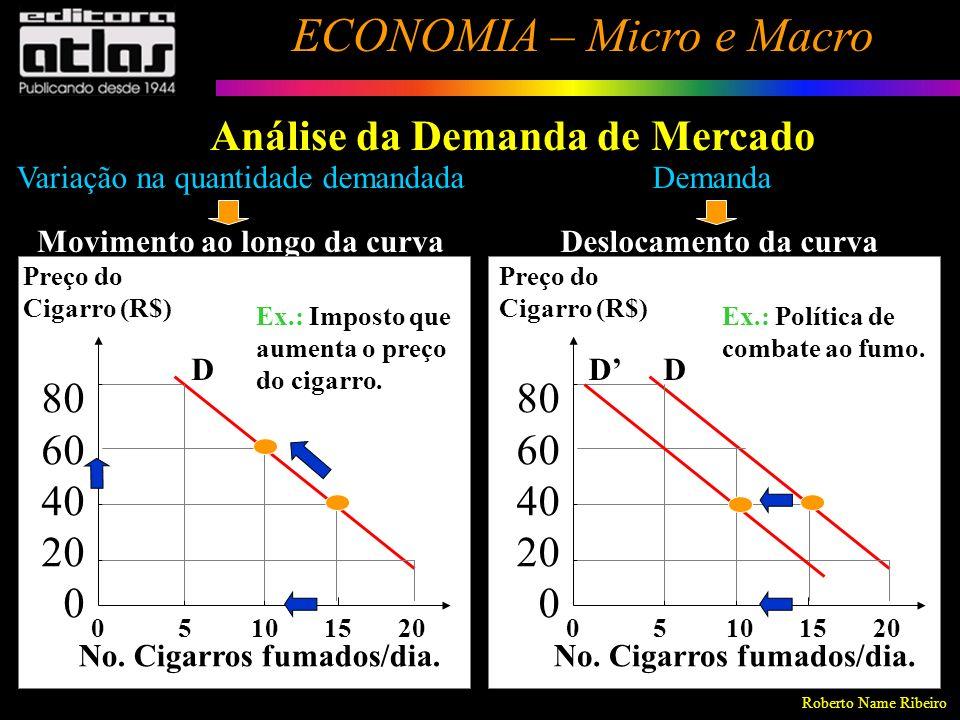 Roberto Name Ribeiro ECONOMIA – Micro e Macro 88 Análise da Demanda de Mercado Paradoxo (Bem) de Giffen É uma exceção à Lei Geral da Demanda, em que a curva é positivamente inclinada (relação direta) entre a quanti- dade demandada e o preço do bem.