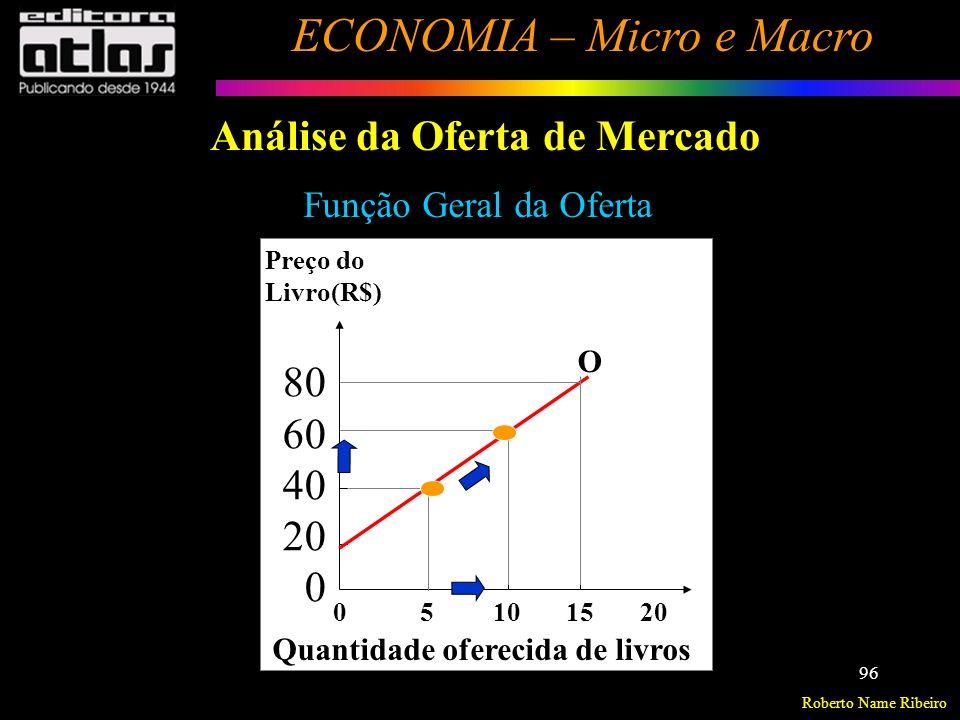Roberto Name Ribeiro ECONOMIA – Micro e Macro 97 Análise da Oferta de Mercado Relação entre a oferta de um bem e preço do fator (Insumo) de produção ( P fp ) q o i = f(P fp ) Supondo p i, p n, T, M constantes Preço do Fator de produção ( P fp ).