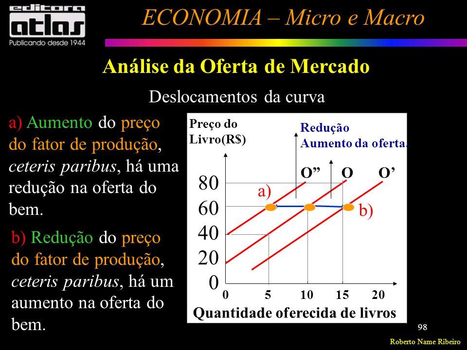 Roberto Name Ribeiro ECONOMIA – Micro e Macro 99 Análise da Oferta de Mercado Relação entre a oferta de um bem e preço de outros bens, substitutos na produção ( P n ) q o i = f(P n ) Supondo p i, p fp, T, M constantes Preço de outro bem substituto na produção ( P n ).