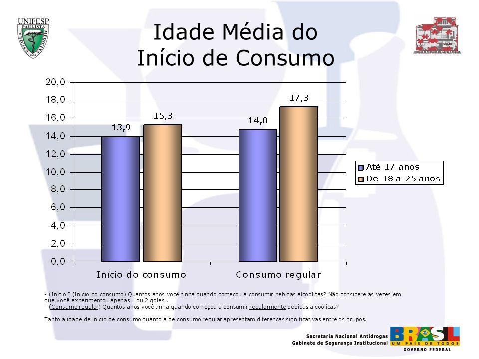 Como bebem os adolescentes brasileiros? Amostra de adolescentes: 661 (normal + oversample)