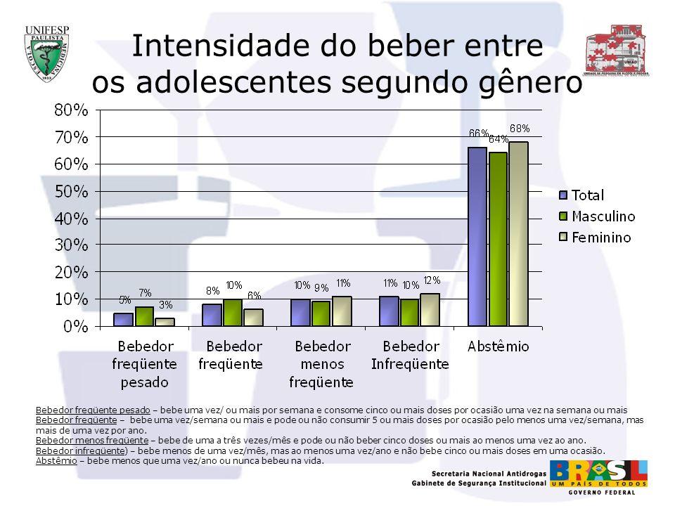 Intensidade do beber entre os adolescentes segundo gênero 13% do total dos adolescentes (17% para os meninos) apresentam padrão intenso de consumo de álcool.