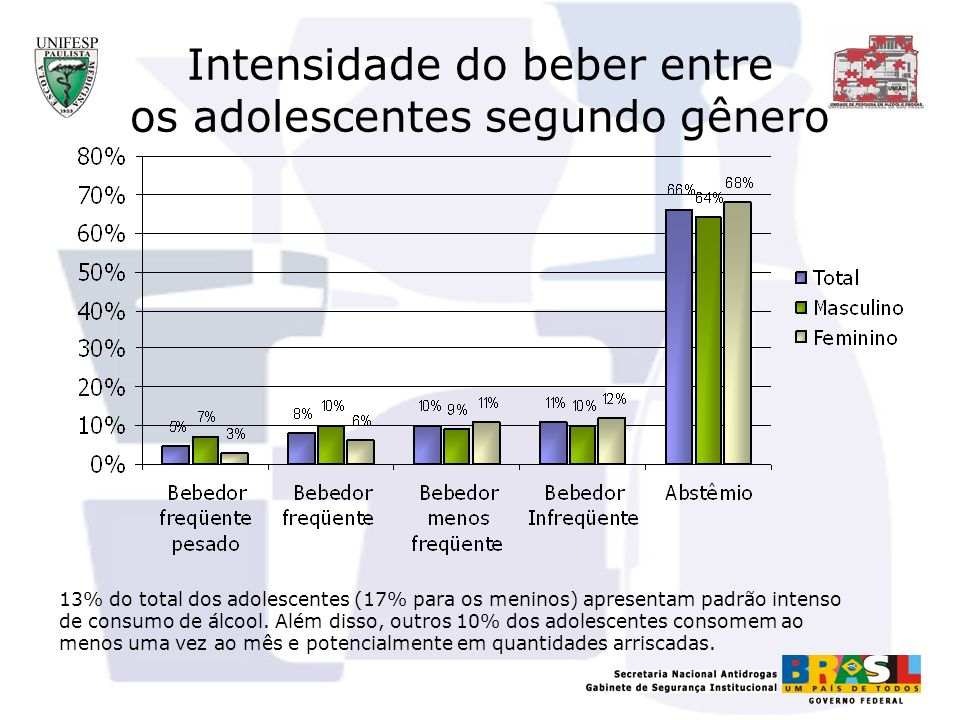 O Beber com Maior Risco % Bebeu em Binge - Gênero As diferenças entre sexo são estatisticamente significantes